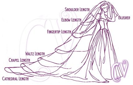 Veils Can Be A Variety Of Lengths And Whilst Many You Wouldn T Wear One Some Dream Lengthy Tulle Cascading Behind